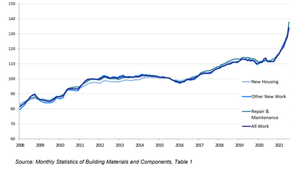 A graph showing the steeply increasing costs of construction materials